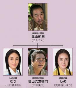 奥山家家系図